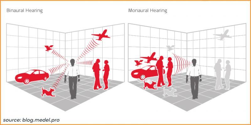 monaural vs binaural hearing aids